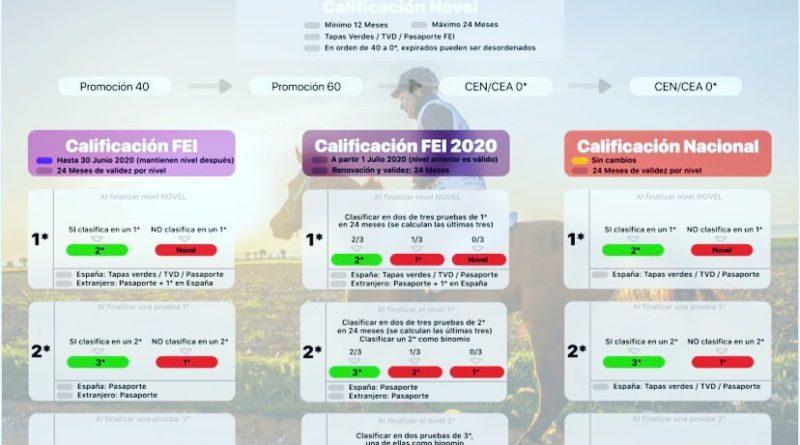Resumen de la Progresión de Raid 2020 para Caballos.