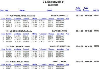Resultados del Raid Hípico de Espunyola (Barcelona).
